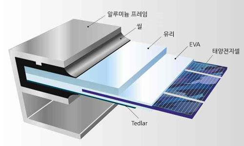 태양전지모듈의 구조
